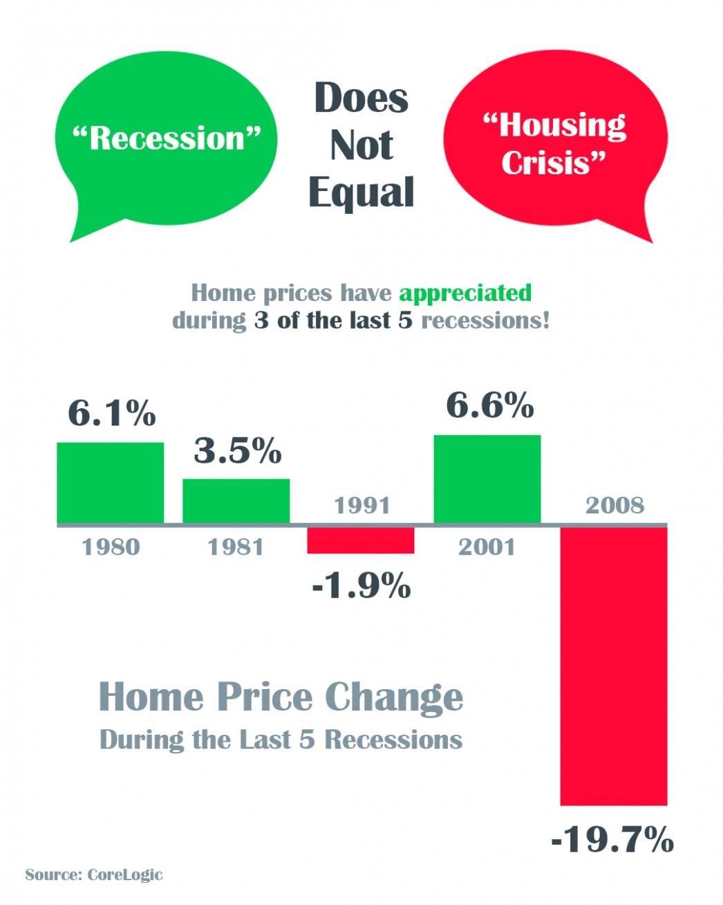 A Recession Does Not Equal a Housing Crisis   MyKCM