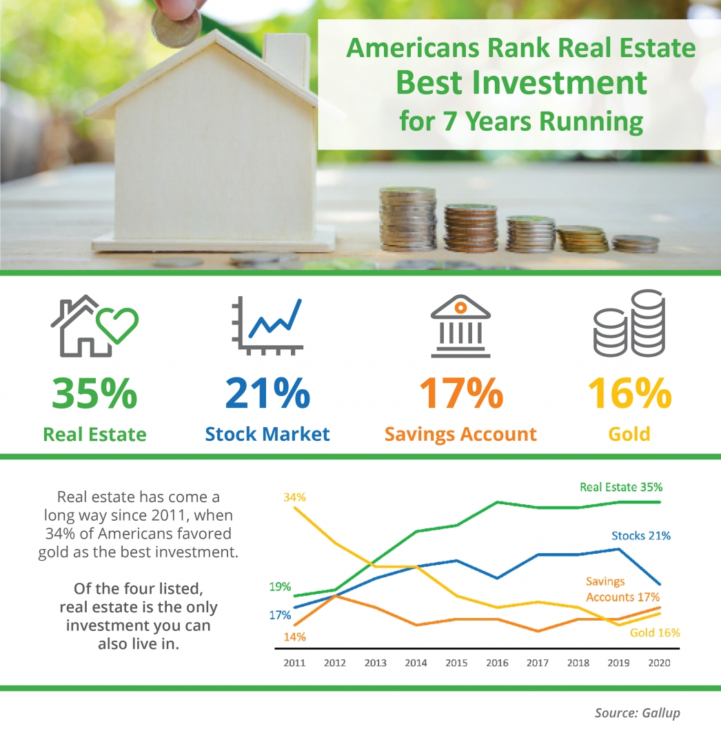 Americans Rank Real Estate Best Investment for 7 Years Running [INFOGRAPHIC]   MyKCM